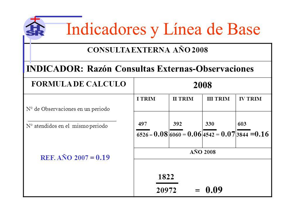 CONSULTA EXTERNA AÑO 2008 INDICADOR: Razón Consultas Externas-Observaciones FORMULA DE CALCULO 2008 N° de Observaciones en un periodo N° atendidos en el mismo periodo I TRIM II TRIM III TRIM IV TRIM 497 392 330 603 6526 = 0.08 6060 = 0.06 4542 = 0.07 3844 =0.16 AÑO 2008 1822 20972 = 0.09 REF.
