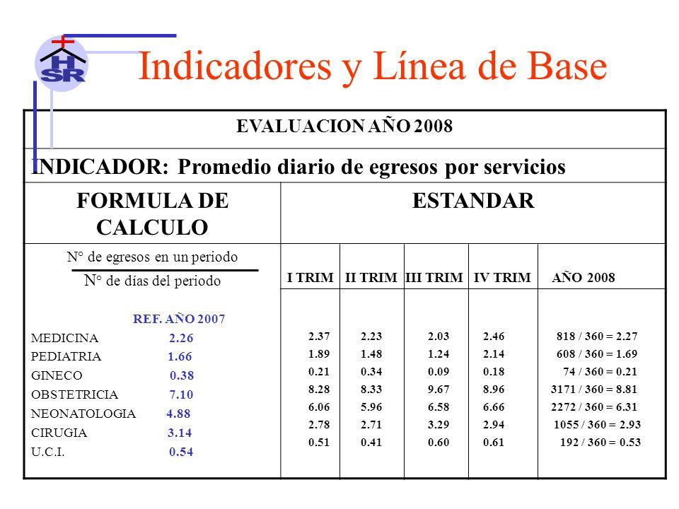 EVALUACION AÑO 2008 INDICADOR: Promedio diario de egresos por servicios FORMULA DE CALCULO ESTANDAR N° de egresos en un periodo N ° de días del periodo REF.