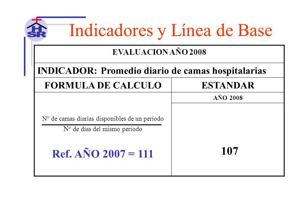 EVALUACION AÑO 2008 INDICADOR: Promedio diario de camas hospitalarias FORMULA DE CALCULOESTANDAR N° de camas diarias disponibles de un periodo N ° de días del mismo periodo AÑO 2008 107 Ref.