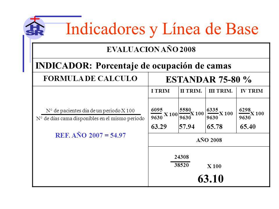 EVALUACION AÑO 2008 INDICADOR: Porcentaje de ocupación de camas FORMULA DE CALCULO ESTANDAR 75-80 % N° de pacientes día de un periodo X 100 N° de días cama disponibles en el mismo periodo REF.