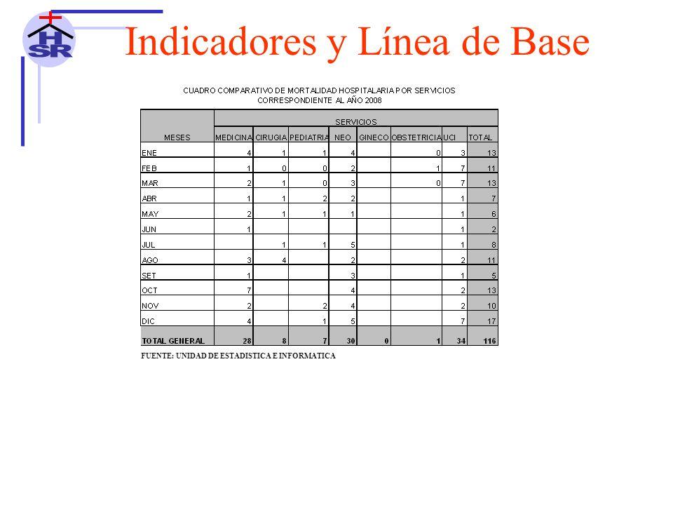 FUENTE: UNIDAD DE ESTADISTICA E INFORMATICA