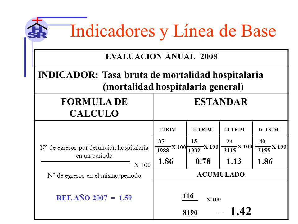 EVALUACION ANUAL 2008 INDICADOR: Tasa bruta de mortalidad hospitalaria (mortalidad hospitalaria general) FORMULA DE CALCULO ESTANDAR N° de egresos por defunción hospitalaria en un periodo X 100 N ° de egresos en el mismo periodo I TRIM II TRIM III TRIM IV TRIM 37 15 24 40 1988 1932 2115 2155 1.86 0.78 1.13 1.86 ACUMULADO 116 8190 = 1.42 REF.