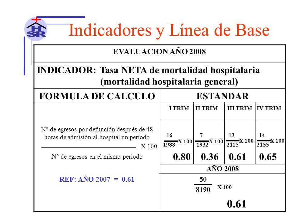 EVALUACION AÑO 2008 INDICADOR: Tasa NETA de mortalidad hospitalaria (mortalidad hospitalaria general) FORMULA DE CALCULOESTANDAR N° de egresos por defunción después de 48 horas de admisión al hospital un periodo X 100 N ° de egresos en el mismo periodo I TRIM II TRIM III TRIM IV TRIM 16 7 13 14 1988 1932 2115 2155 0.80 0.36 0.61 0.65 AÑO 2008 50 8190 0.61 REF: AÑO 2007 = 0.61 Indicadores y Línea de Base X 100