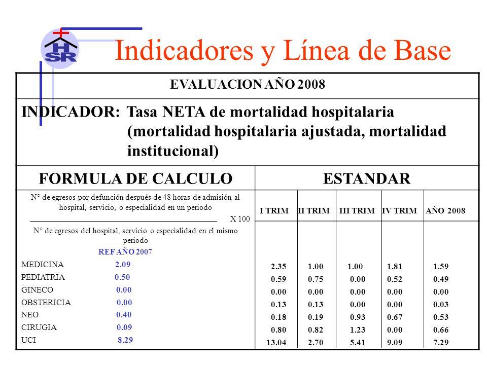 Indicadores y Línea de Base EVALUACION AÑO 2008 INDICADOR: Tasa NETA de mortalidad hospitalaria (mortalidad hospitalaria ajustada, mortalidad institucional) FORMULA DE CALCULOESTANDAR N° de egresos por defunción después de 48 horas de admisión al hospital, servicio, o especialidad en un periodo X 100 N° de egresos del hospital, servicio o especialidad en el mismo periodo REF AÑO 2007 MEDICINA 2.09 PEDIATRIA 0.50 GINECO 0.00 OBSTERICIA 0.00 NEO 0.40 CIRUGIA 0.09 UCI 8.29 I TRIM II TRIM III TRIM IV TRIM AÑO 2008 2.35 1.00 1.00 1.81 1.59 0.59 0.75 0.00 0.52 0.49 0.00 0.00 0.00 0.00 0.00 0.13 0.13 0.00 0.00 0.03 0.18 0.19 0.93 0.67 0.53 0.80 0.82 1.23 0.00 0.66 13.04 2.70 5.41 9.09 7.29