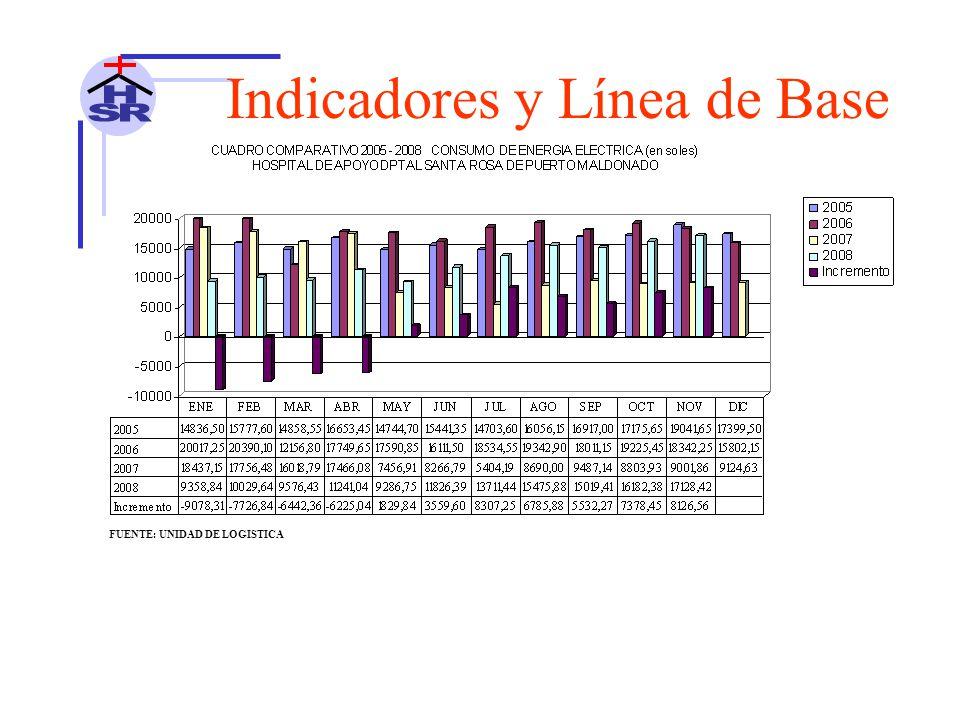 Indicadores y Línea de Base FUENTE: UNIDAD DE LOGISTICA