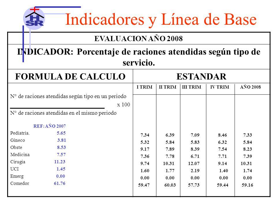 EVALUACION AÑO 2008 INDICADOR: Porcentaje de raciones atendidas según tipo de servicio.