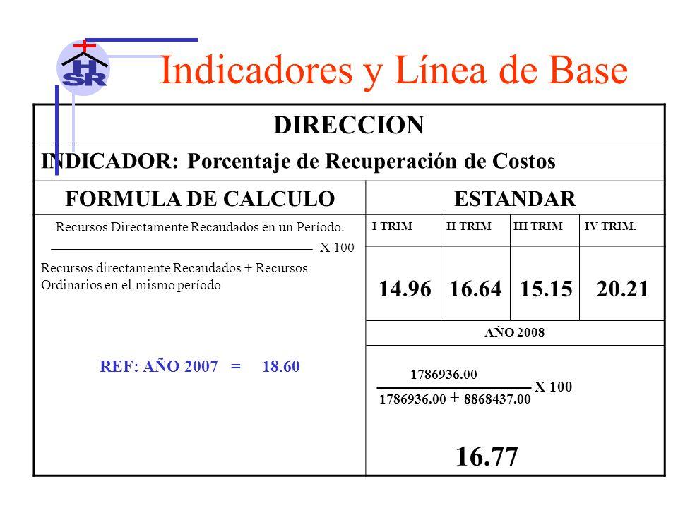 DIRECCION INDICADOR: Porcentaje de Recuperación de Costos FORMULA DE CALCULOESTANDAR Recursos Directamente Recaudados en un Período.