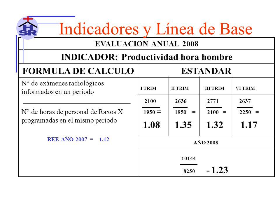 EVALUACION ANUAL 2008 INDICADOR: Productividad hora hombre FORMULA DE CALCULOESTANDAR N° de exámenes radiológicos informados en un periodo N° de horas de personal de Raxos X programadas en el mismo periodo REF.