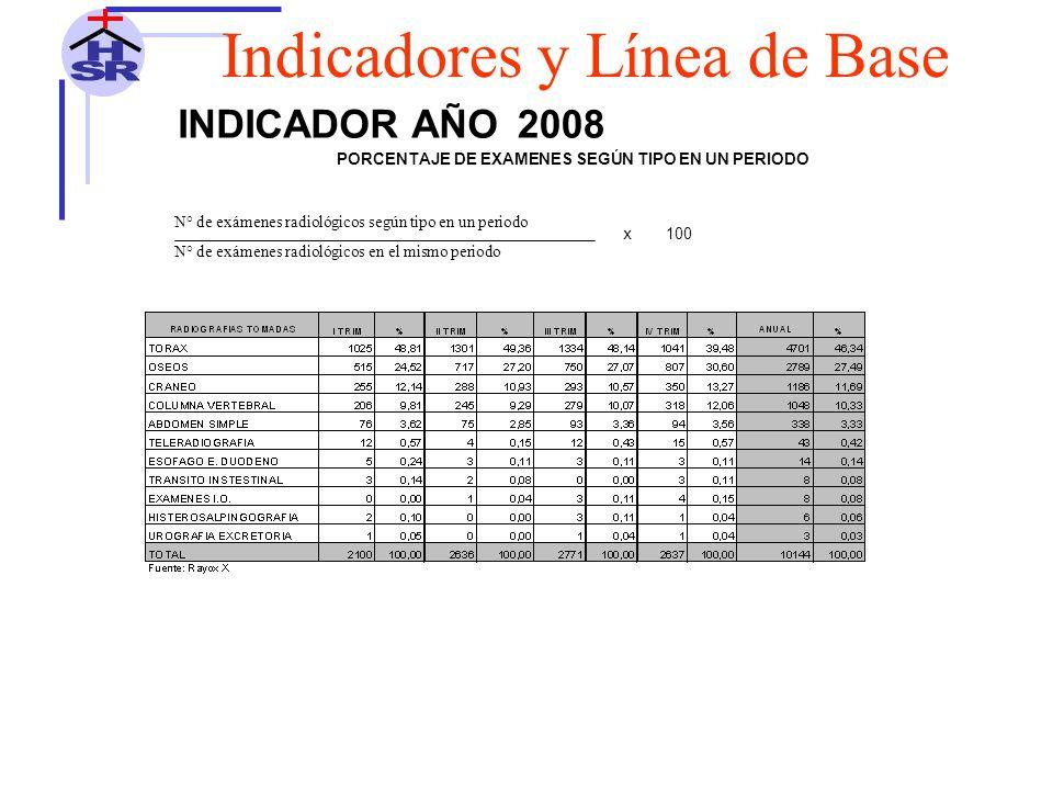 INDICADOR AÑO2008 N° de exámenes radiológicos según tipo en un periodo N° de exámenes radiológicos en el mismo periodo 100 PORCENTAJE DE EXAMENES SEGÚN TIPO EN UN PERIODO x