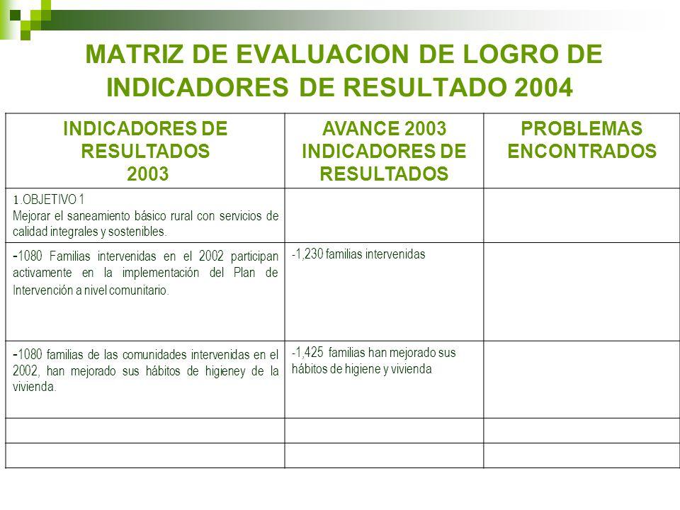 MATRIZ DE EVALUACION DE LOGRO DE INDICADORES DE RESULTADO 2004 INDICADORES DE RESULTADOS 2003 AVANCE 2003 INDICADORES DE RESULTADOS PROBLEMAS ENCONTRADOS 1.OBJETIVO 1 Mejorar el saneamiento básico rural con servicios de calidad integrales y sostenibles.