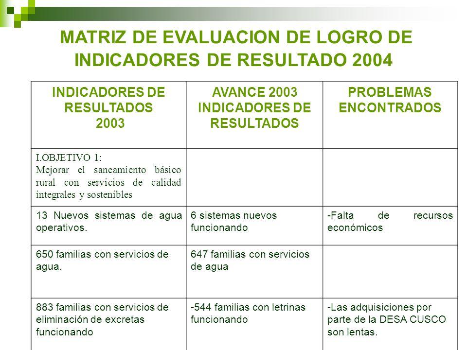 MATRIZ DE EVALUACION DE LOGRO DE INDICADORES DE RESULTADO 2004 INDICADORES DE RESULTADOS 2003 AVANCE 2003 INDICADORES DE RESULTADOS PROBLEMAS ENCONTRADOS I.OBJETIVO 1: Mejorar el saneamiento básico rural con servicios de calidad integrales y sostenibles 13 Nuevos sistemas de agua operativos.