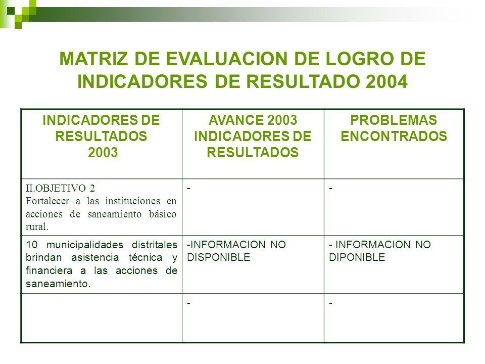 MATRIZ DE EVALUACION DE LOGRO DE INDICADORES DE RESULTADO 2004 INDICADORES DE RESULTADOS 2003 AVANCE 2003 INDICADORES DE RESULTADOS PROBLEMAS ENCONTRADOS II.OBJETIVO 2 Fortalecer a las instituciones en acciones de saneamiento básico rural.