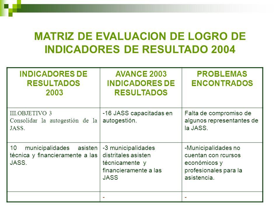 MATRIZ DE EVALUACION DE LOGRO DE INDICADORES DE RESULTADO 2004 INDICADORES DE RESULTADOS 2003 AVANCE 2003 INDICADORES DE RESULTADOS PROBLEMAS ENCONTRADOS III.OBJETIVO 3 Consolidar la autogestión de la JASS.