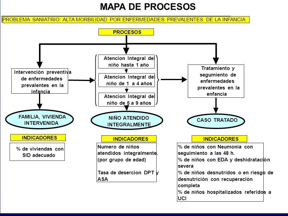 EVALUACION DEL IMPACTO DE INTERVENCIONES SANITARIAS DE LA DGSP MAPA DE PROCESOS PROBLEMA SANIATRIO: ALTA MORBILIDAD POR ENFERMEDADES PREVALENTES DE LA