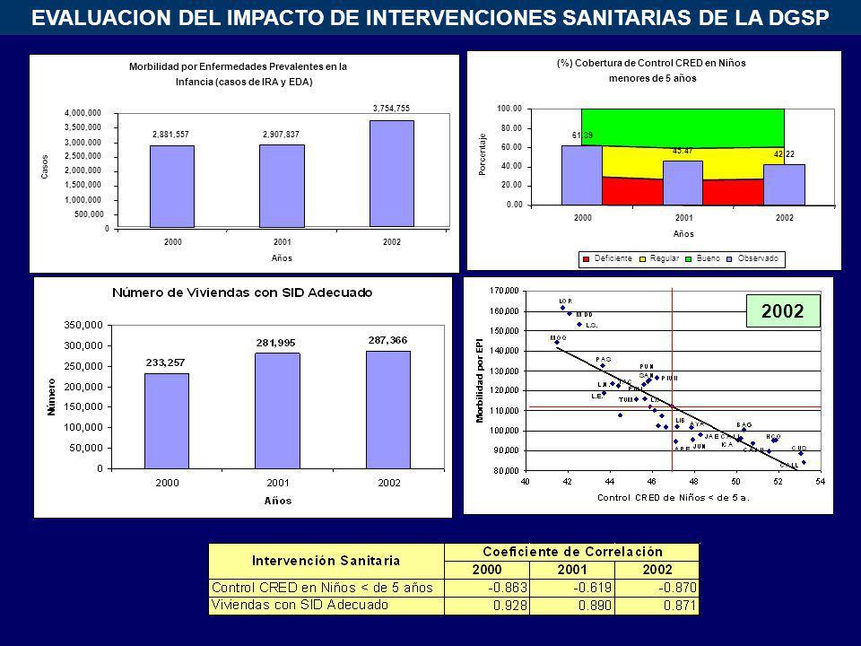 EVALUACION DEL IMPACTO DE INTERVENCIONES SANITARIAS DE LA DGSP 2002 Morbilidad por Enfermedades Prevalentes en la Infancia (casos de IRA y EDA) 2,881,