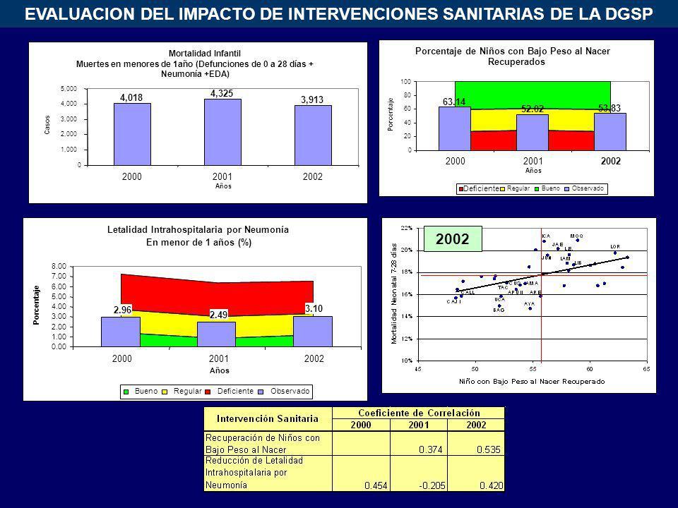 EVALUACION DEL IMPACTO DE INTERVENCIONES SANITARIAS DE LA DGSP 2002 Mortalidad Infantil Muertes en menores de 1año (Defunciones de 0 a 28 días + Neumo