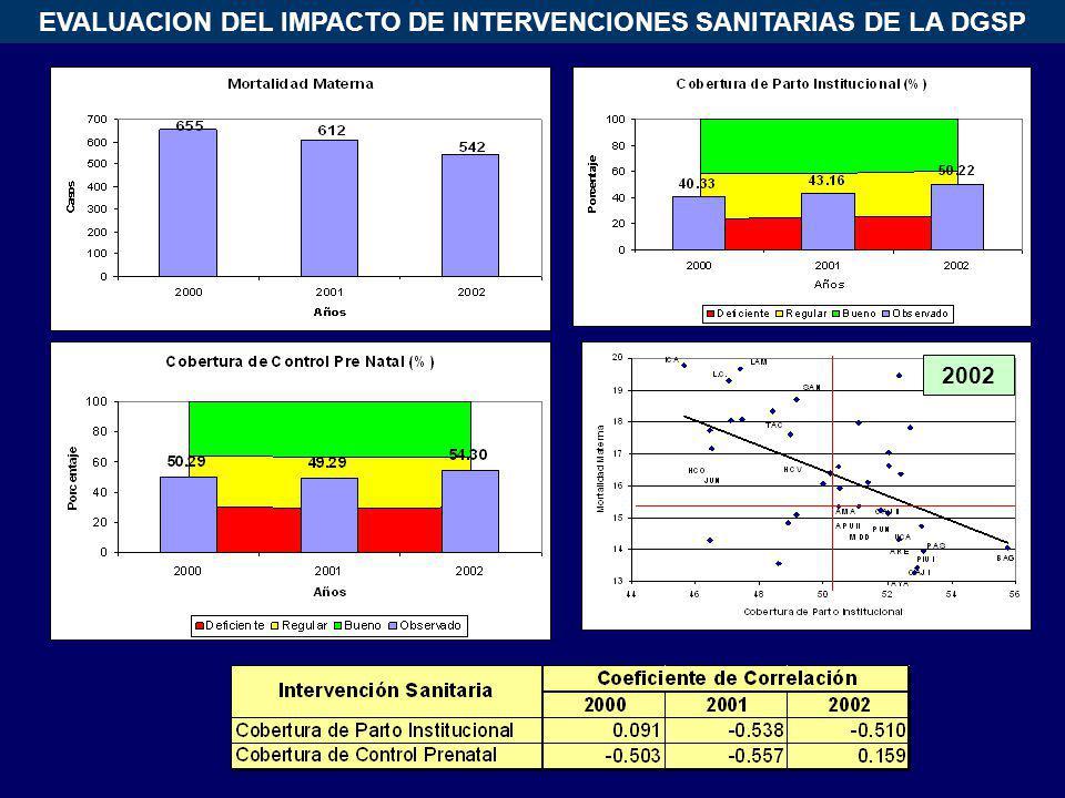 EVALUACION DEL IMPACTO DE INTERVENCIONES SANITARIAS DE LA DGSP 2002