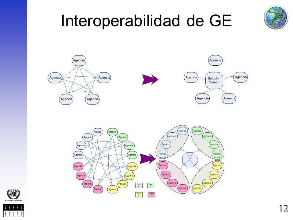 12 Interoperabilidad de GE