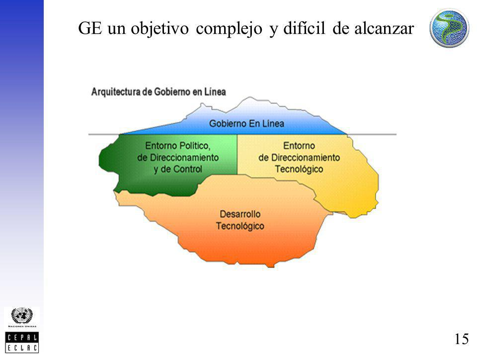 15 GE un objetivo complejo y difícil de alcanzar