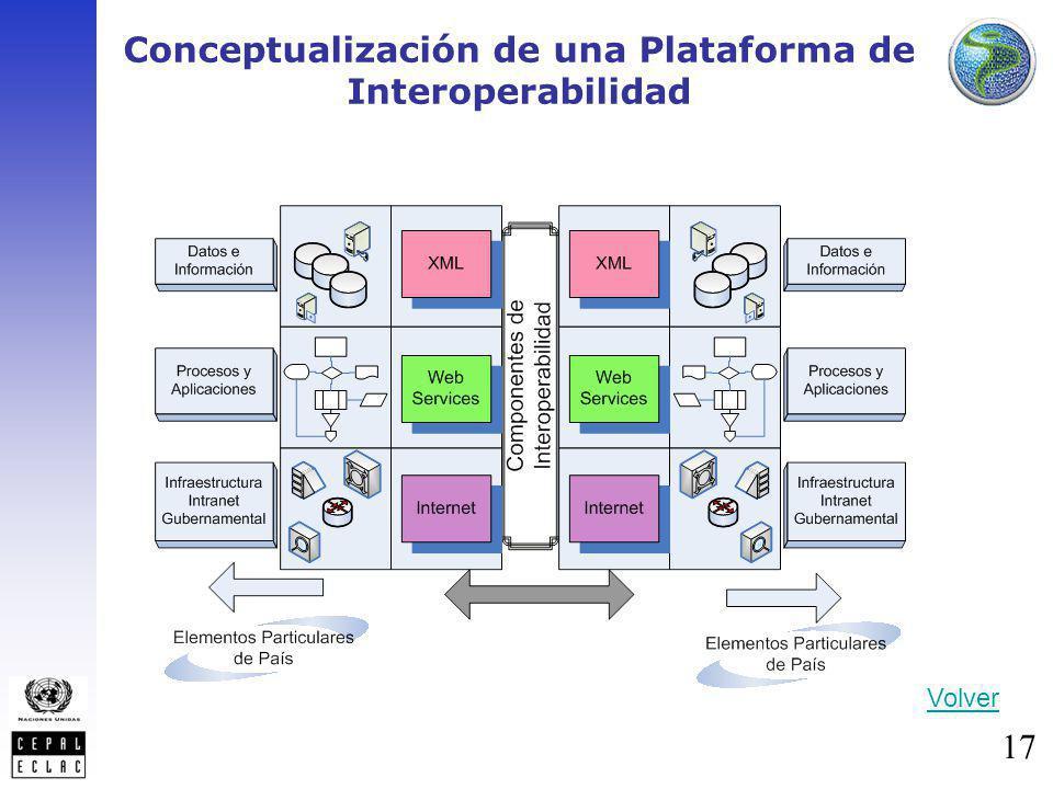 17 Conceptualización de una Plataforma de Interoperabilidad Volver