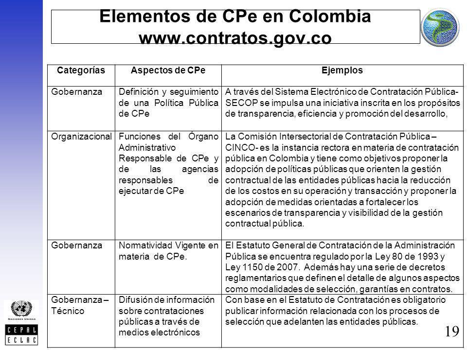 19 Elementos de CPe en Colombia www.contratos.gov.co CategoríasAspectos de CPeEjemplos GobernanzaDefinición y seguimiento de una Política Pública de C