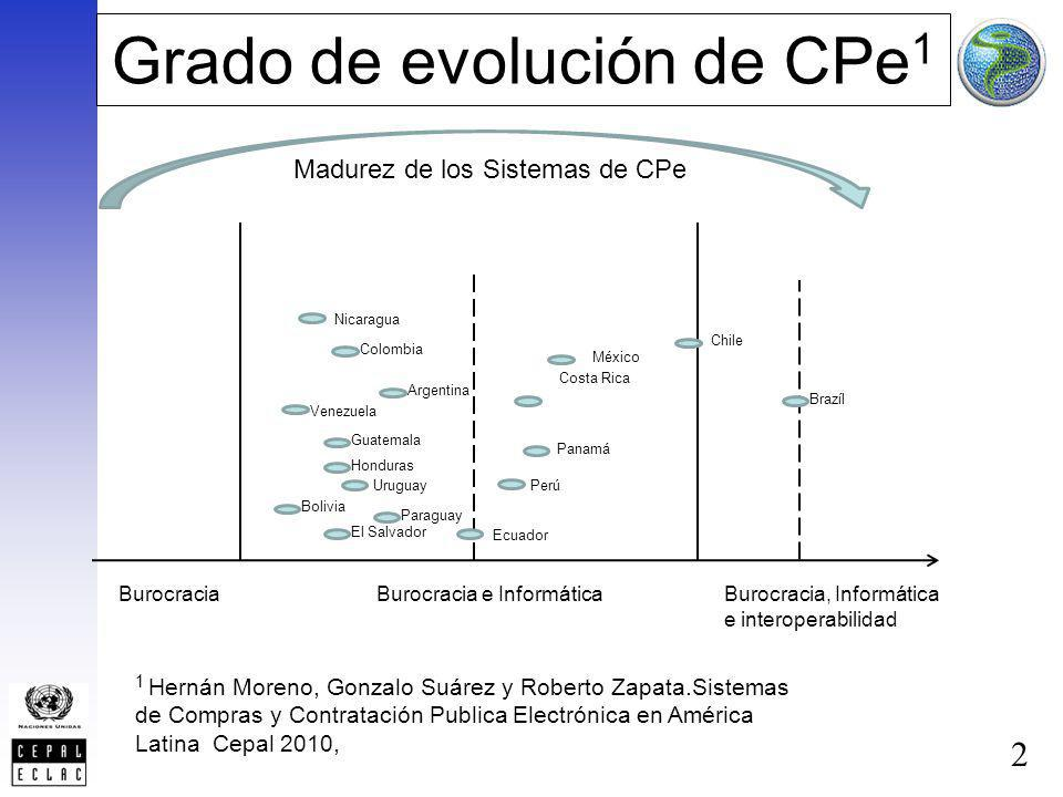2 Grado de evolución de CPe 1 BurocraciaBurocracia e InformáticaBurocracia, Informática e interoperabilidad Chile México Argentina Colombia Costa Rica