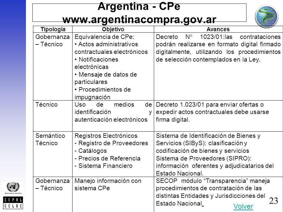 23 Argentina - CPe www.argentinacompra.gov.ar TipologíaObjetivoAvances Gobernanza – Técnico Equivalencia de CPe: Actos administrativos contractuales e