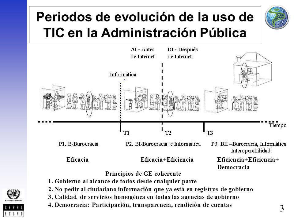 3 Periodos de evolución de la uso de TIC en la Administración Pública Principios de GE coherente 1. Gobierno al alcance de todos desde cualquier parte
