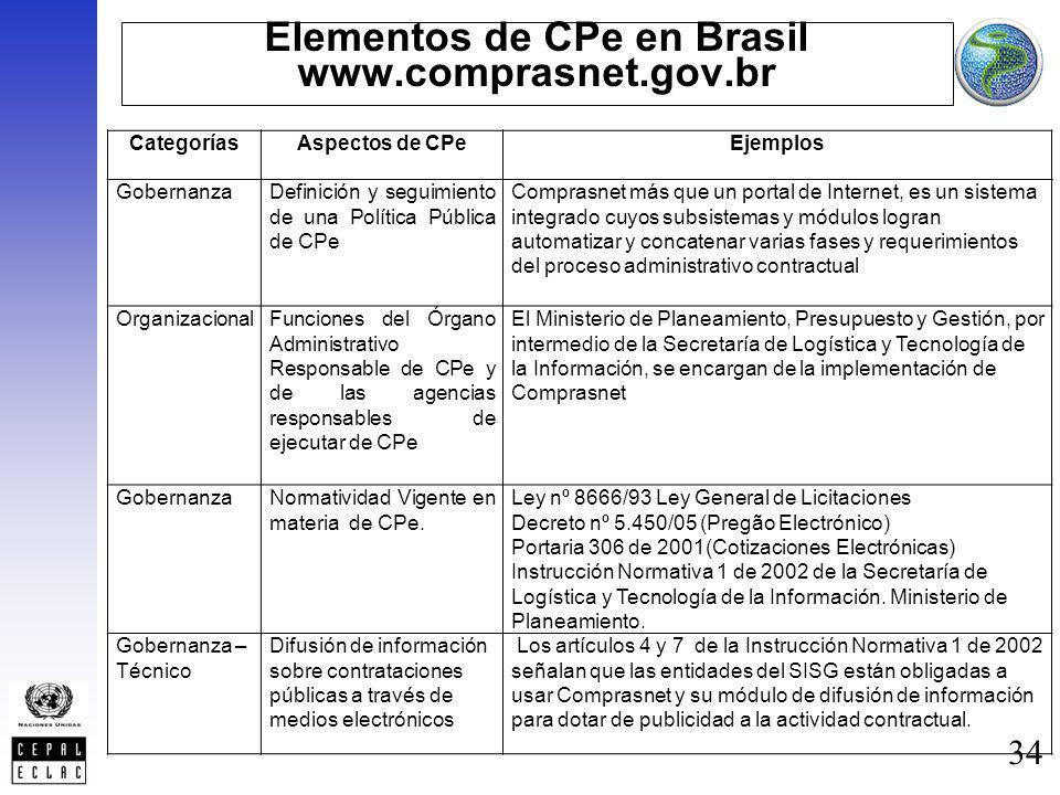 34 Elementos de CPe en Brasil www.comprasnet.gov.br CategoríasAspectos de CPeEjemplos GobernanzaDefinición y seguimiento de una Política Pública de CP