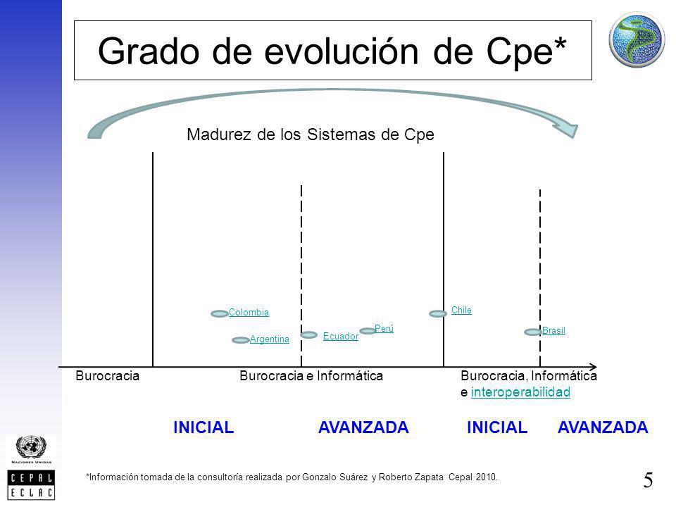 5 Grado de evolución de Cpe* BurocraciaBurocracia e InformáticaBurocracia, Informática e interoperabilidad Chile Argentina Colombia Perú Brasil Ecuado
