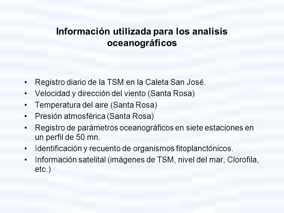 Información utilizada para los analisis oceanográficos Registro diario de la TSM en la Caleta San José. Velocidad y dirección del viento (Santa Rosa)