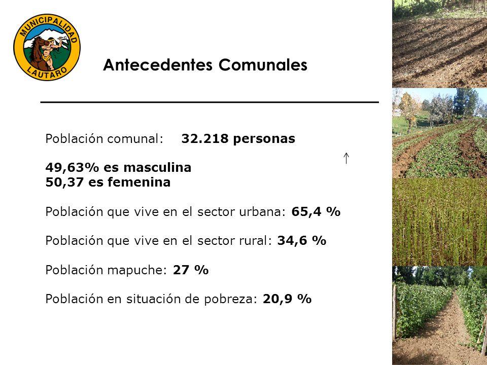 Población comunal: 32.218 personas 49,63% es masculina 50,37 es femenina Población que vive en el sector urbana: 65,4 % Población que vive en el sector rural: 34,6 % Población mapuche: 27 % Población en situación de pobreza: 20,9 % Antecedentes Comunales