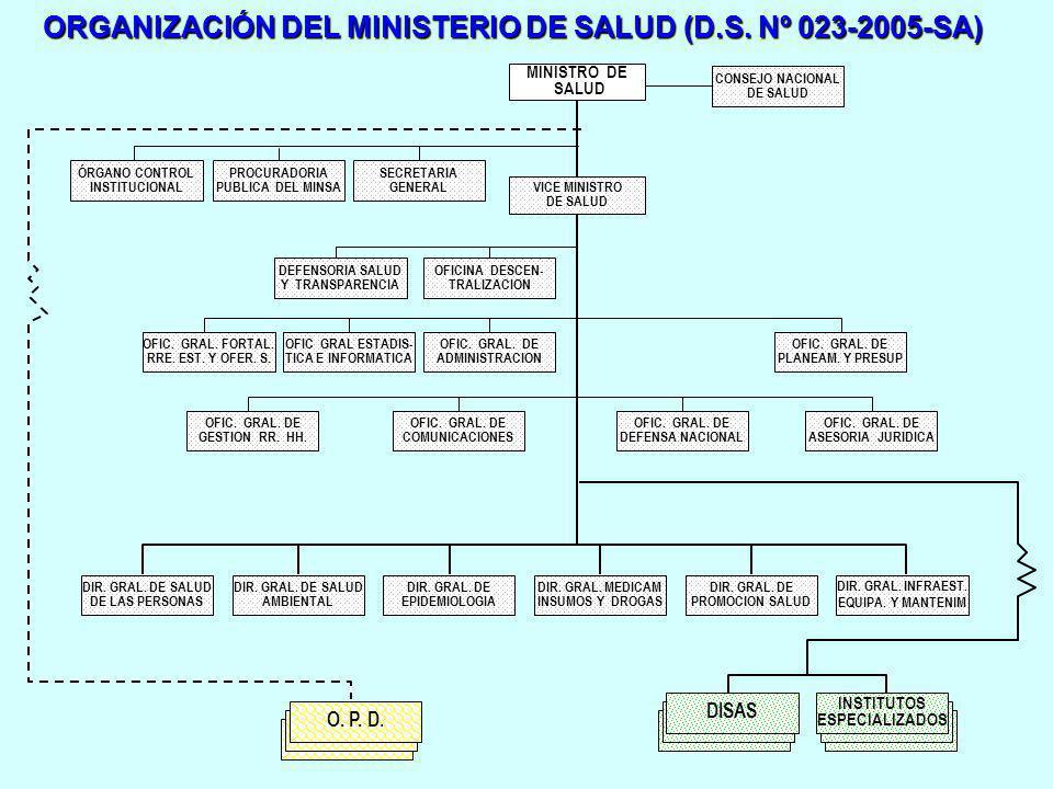ORGANIZACIÓN GENERAL DE LAS DIRECCIONES DE SALUD DIRECCION DE SALUD (DISA) HOSPITAL III-1 DIRECCION DE RED DE SALUD HOSPITAL II-2 HOSPITAL II-1 MICRORRED DE SALUD Ejercen la autoridad de salud.