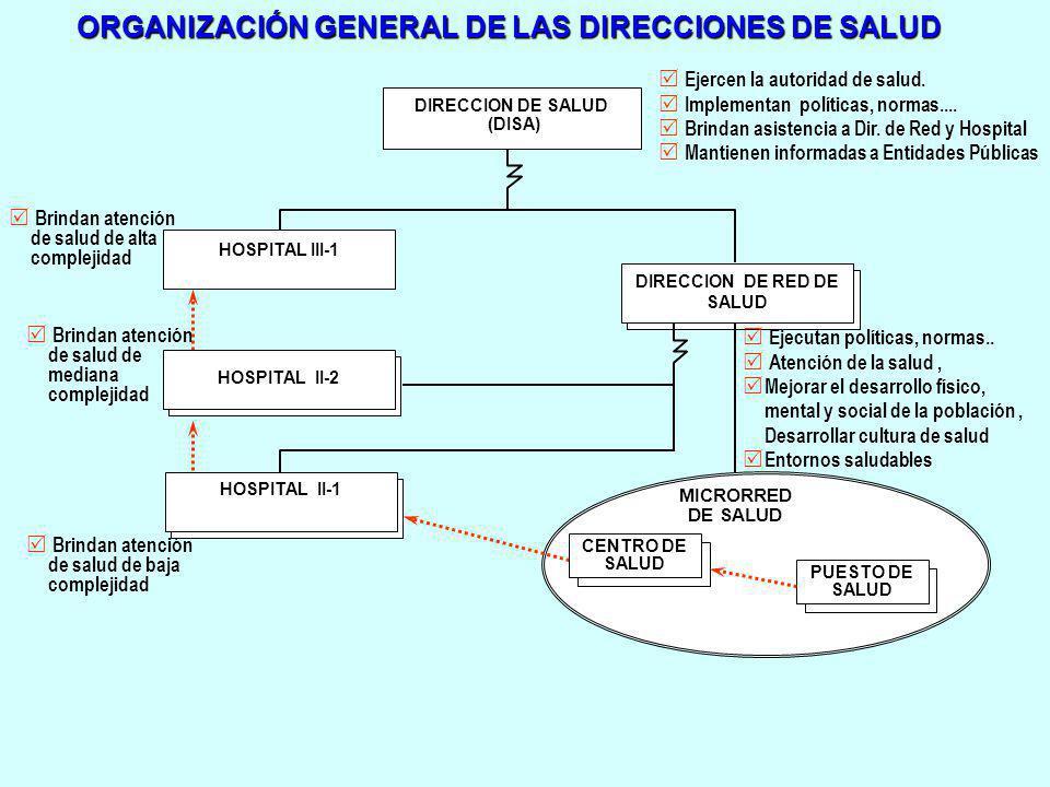 ORGANIZACIÓN GENERAL DE LAS DIRECCIONES DE SALUD DIRECCION DE SALUD (DISA) HOSPITAL III-1 DIRECCION DE RED DE SALUD HOSPITAL II-2 HOSPITAL II-1 MICROR