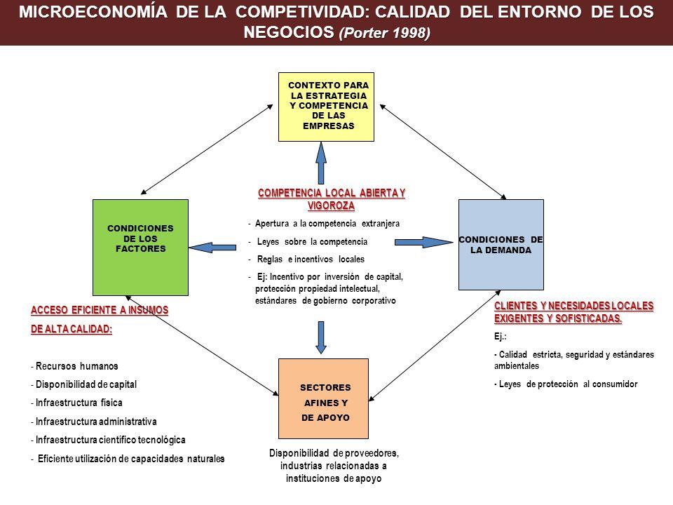 MICROECONOMÍA DE LA COMPETIVIDAD: CALIDAD DEL ENTORNO DE LOS NEGOCIOS (Porter 1998) CONTEXTO PARA LA ESTRATEGIA Y COMPETENCIA DE LAS EMPRESAS CONDICIONES DE LOS FACTORES CONDICIONES DE LA DEMANDA SECTORES AFINES Y DE APOYO COMPETENCIA LOCAL ABIERTA Y VIGOROZA - Apertura a la competencia extranjera - Leyes sobre la competencia - Reglas e incentivos locales - Ej: Incentivo por inversión de capital, protección propiedad intelectual, estándares de gobierno corporativo ACCESO EFICIENTE A INSUMOS DE ALTA CALIDAD: - Recursos humanos - Disponibilidad de capital - Infraestructura física - Infraestructura administrativa - Infraestructura científico tecnológica - Eficiente utilización de capacidades naturales Disponibilidad de proveedores, industrias relacionadas a instituciones de apoyo CLIENTES Y NECESIDADES LOCALES EXIGENTES Y SOFISTICADAS.