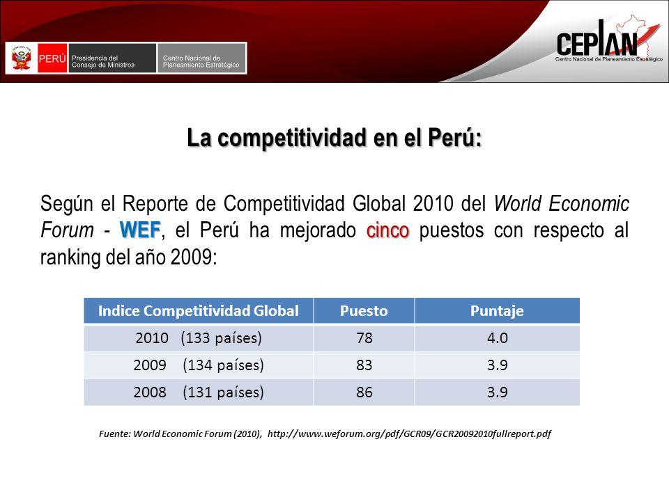 La competitividad en el Perú: WEF cinco Según el Reporte de Competitividad Global 2010 del World Economic Forum - WEF, el Perú ha mejorado cinco puestos con respecto al ranking del año 2009: Indice Competitividad GlobalPuestoPuntaje 2010 (133 países)784.0 2009 (134 países)833.9 2008 (131 países)863.9 Fuente: World Economic Forum (2010), http://www.weforum.org/pdf/GCR09/GCR20092010fullreport.pdf