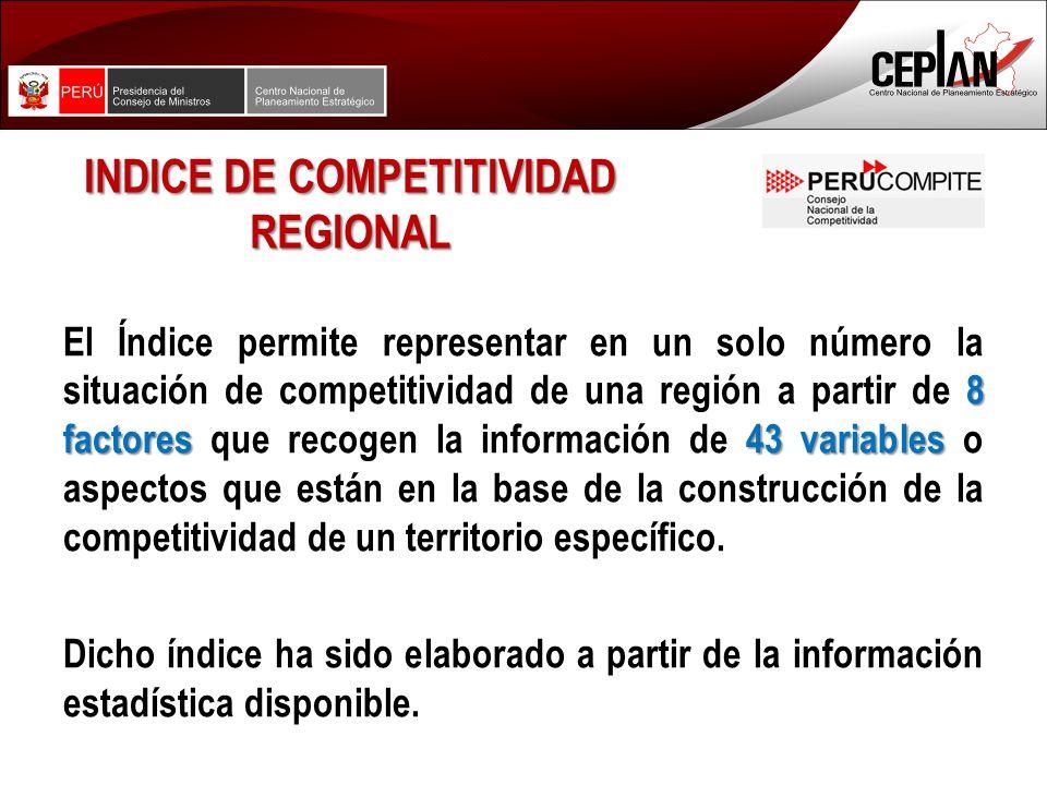 INDICE DE COMPETITIVIDAD REGIONAL 8 factores 43 variables El Índice permite representar en un solo número la situación de competitividad de una región a partir de 8 factores que recogen la información de 43 variables o aspectos que están en la base de la construcción de la competitividad de un territorio específico.