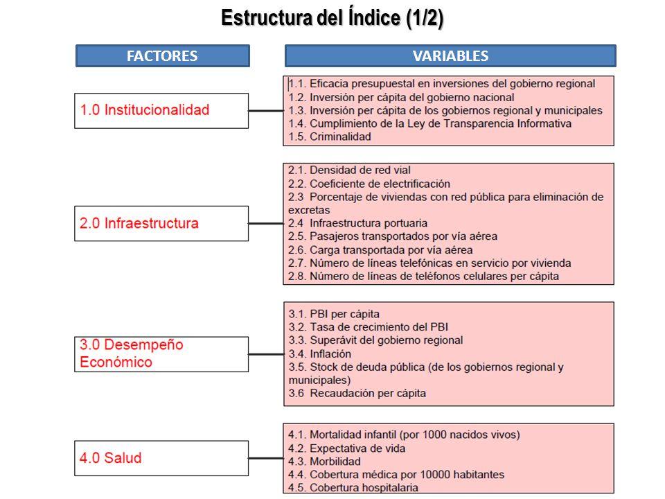 Estructura del Índice (1/2) FACTORESVARIABLES