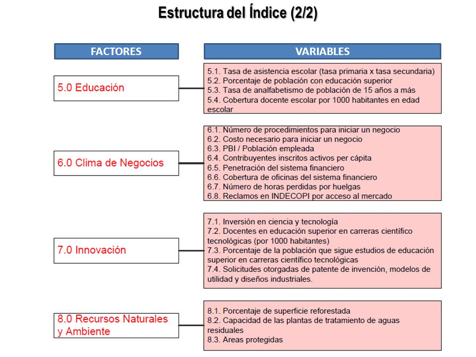 Estructura del Índice (2/2) FACTORESVARIABLES