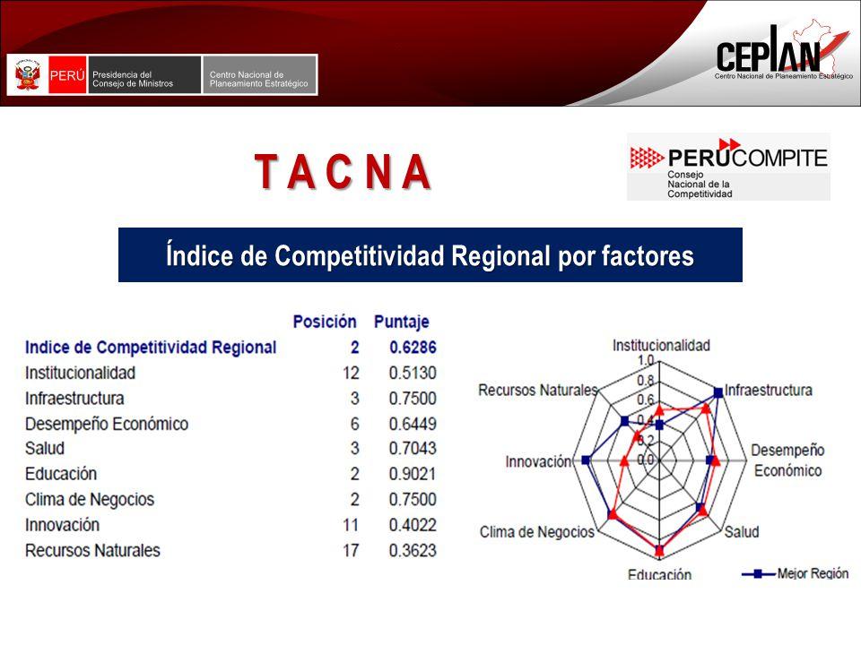 T A C N A Índice de Competitividad Regional por factores