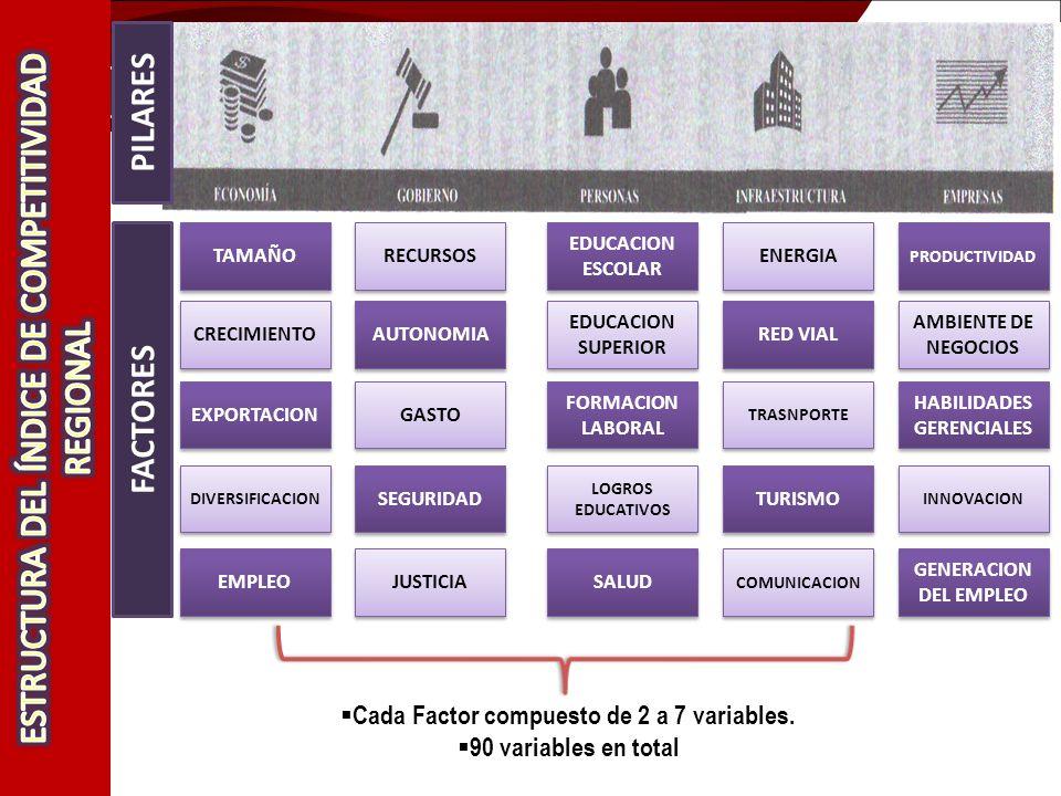 TAMAÑO CRECIMIENTO EXPORTACION DIVERSIFICACION EMPLEO EDUCACION ESCOLAR EDUCACION SUPERIOR FORMACION LABORAL LOGROS EDUCATIVOS SALUD PRODUCTIVIDAD AMBIENTE DE NEGOCIOS HABILIDADES GERENCIALES INNOVACION GENERACION DEL EMPLEO RECURSOS AUTONOMIA GASTO SEGURIDAD JUSTICIA ENERGIA RED VIAL TRASNPORTE TURISMO COMUNICACION PILARES FACTORES Cada Factor compuesto de 2 a 7 variables.