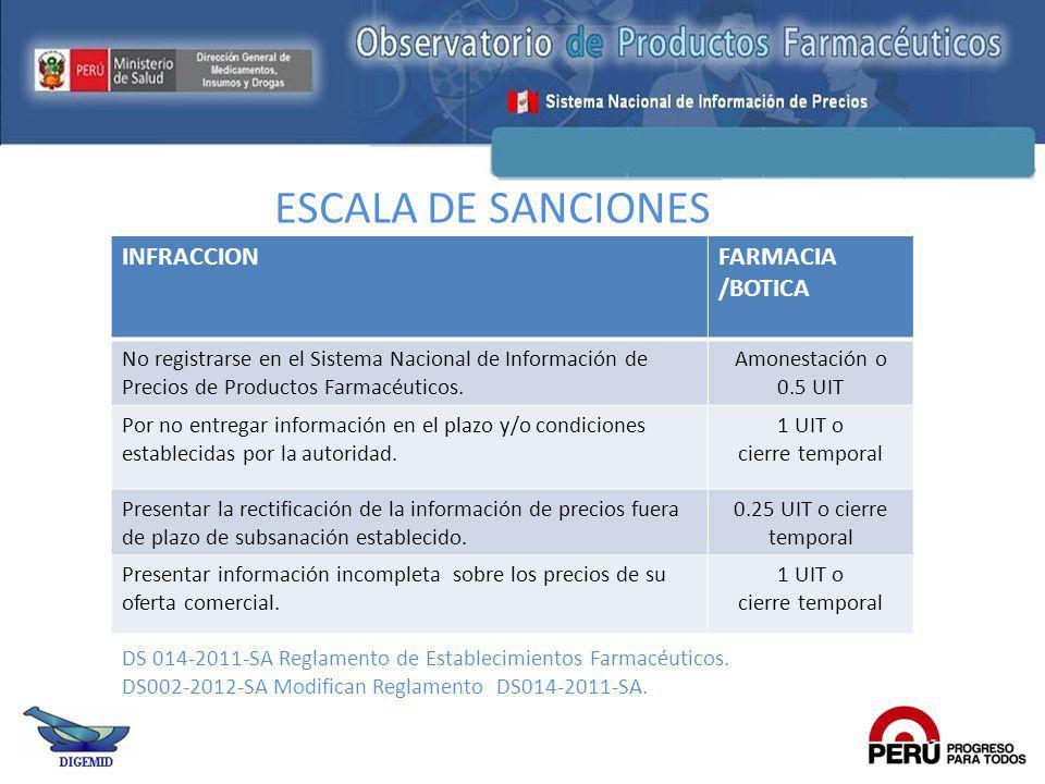 ESCALA DE SANCIONES INFRACCIONFARMACIA /BOTICA No registrarse en el Sistema Nacional de Información de Precios de Productos Farmacéuticos. Amonestació