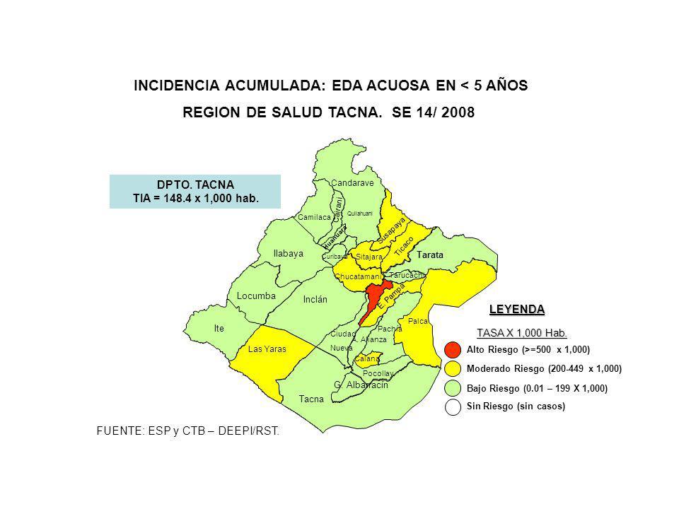 DPTO. TACNA TIA = 148.4 x 1,000 hab. LEYENDA TASA X 1,000 Hab. Sin Riesgo (sin casos) Bajo Riesgo (0.01 – 199 X 1,000) Moderado Riesgo (200-449 x 1,00
