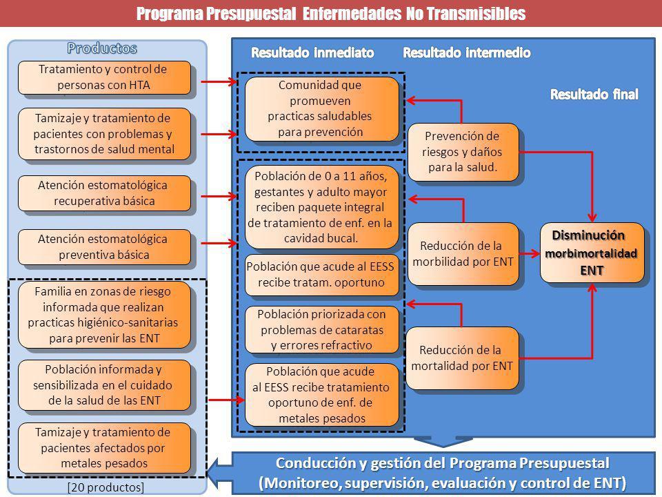 DisminuciónmorbimortalidadENTDisminuciónmorbimortalidadENT Prevención de riesgos y daños para la salud.