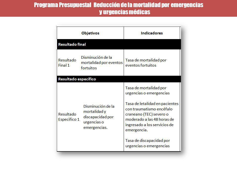 Programa Presupuestal Reducción de la mortalidad por emergencias y urgencias médicas
