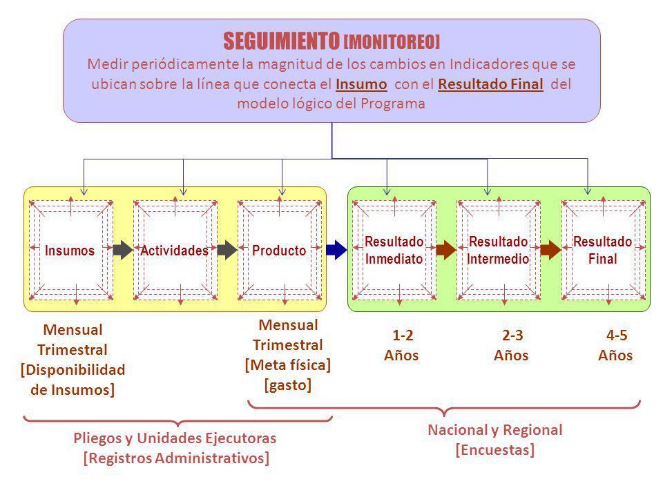 SEGUIMIENTO [MONITOREO] Medir periódicamente la magnitud de los cambios en Indicadores que se ubican sobre la línea que conecta el Insumo con el Resultado Final del modelo lógico del Programa Resultado Inmediato Resultado Intermedio Resultado Final ProductoActividadesInsumos 4-5 Años 2-3 Años 1-2 Años Mensual Trimestral [Meta física] [gasto] Mensual Trimestral [Disponibilidad de Insumos] Nacional y Regional [Encuestas] Pliegos y Unidades Ejecutoras [Registros Administrativos]