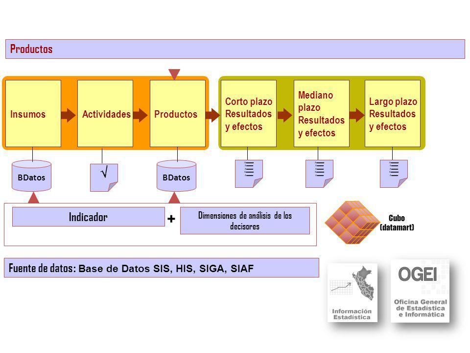 BDatos InsumosActividadesProductos Corto plazo Resultados y efectos Mediano plazo Resultados y efectos Largo plazo Resultados y efectos Productos Aaaaaaaaa Aaaaaaaa Aaaaaaaaa Aaaaaaaa Aaaaaaaaa Aaaaaaaa Aaaaaaaaa Aaaaaaaa Aaaaaaaaa Aaaaaaaa Aaaaaaaaa Aaaaaaaa Indicador Fuente de datos : Base de Datos SIS, HIS, SIGA, SIAF BDatos Dimensiones de análisis de los decisores + Cubo (datamart)
