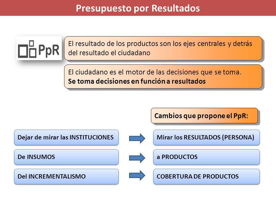 Disminución de la morbimortalidad por EMZ Disminución de la morbimortalidad por EMZ Prevención de riesgos y daños para la salud en Metaxénicas y zoonosis Prevención de riesgos y daños para la salud en Metaxénicas y zoonosis Reducción de la morbimortalidad de EMZ Reducción de la morbimortalidad de EMZ Regulación de la financiación y provisión de servicios de EMZ Regulación de la financiación y provisión de servicios de EMZ Comunidades adoptan prácticas saludables para la reducción del riesgo de EMZ Comunidades adoptan prácticas saludables para la reducción del riesgo de EMZ Población con EMZ accede a tratamiento oportuno Población con EMZ accede a tratamiento oportuno Programa Presupuestal Enfermedades Metaxénicas y Zoonosis Conducción y gestión del Programa Presupuestal (Monitoreo, supervisión, evaluación y control del EMZ) Familia e Instituc.