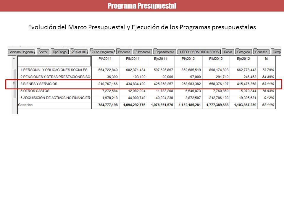 Programa Presupuestal Evolución del Marco Presupuestal y Ejecución de los Programas presupuestales