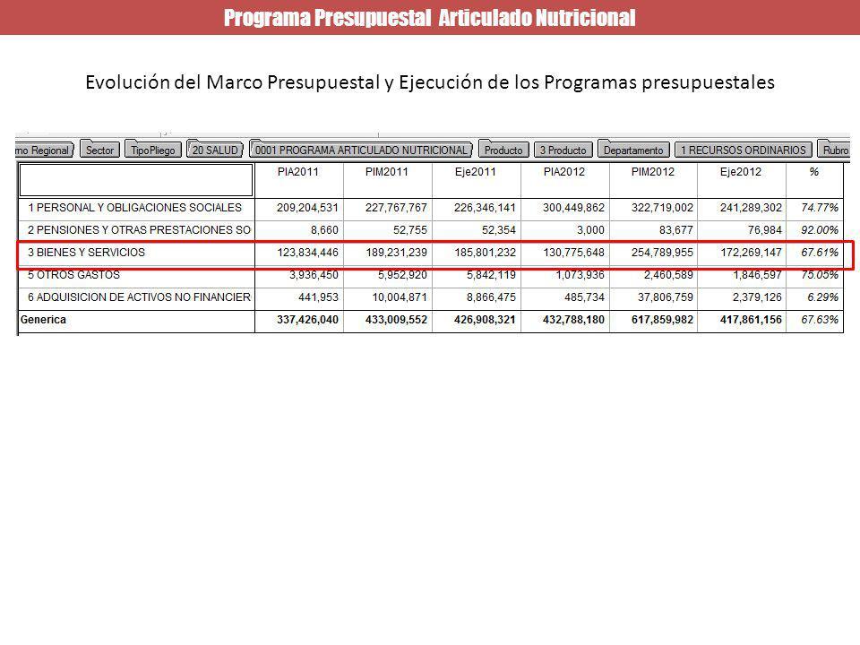 Programa Presupuestal Articulado Nutricional Evolución del Marco Presupuestal y Ejecución de los Programas presupuestales